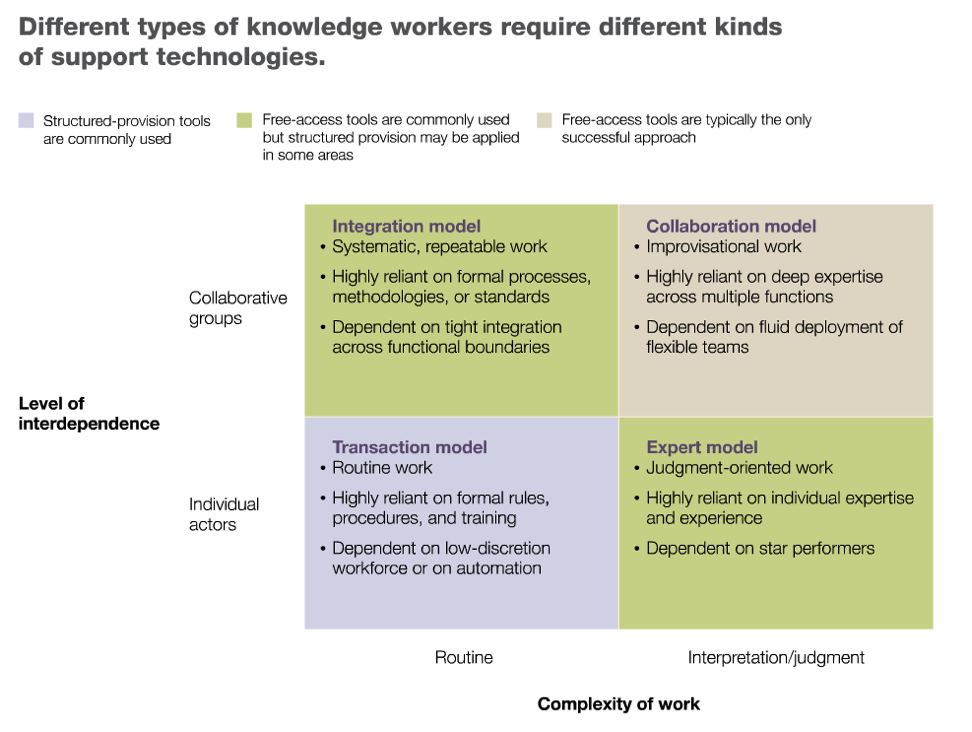 management of knowledge workers Examining strategic fit and misfit in the management of knowledge workers abstract this study advances research on strategic human resource management by examining whether better firm.